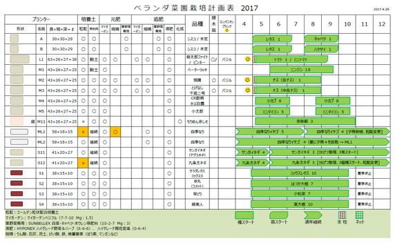 2017年ベランダ菜園計画書【春スタート決定版】