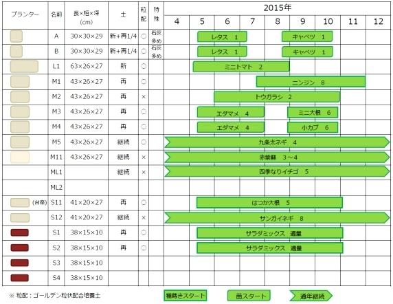 2015年ベランダ菜園計画書