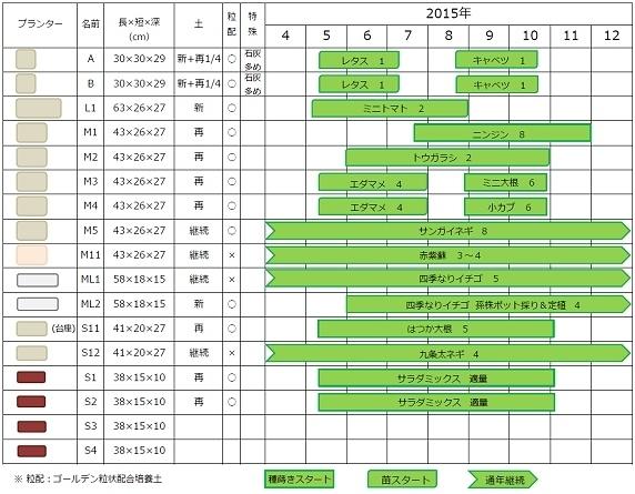2015年ベランダ菜園計画書【決定】