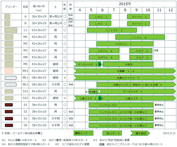 2015年ベランダ菜園計画書【確定版】