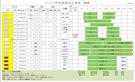 2018年ベランダ菜園計画書【暫定版】